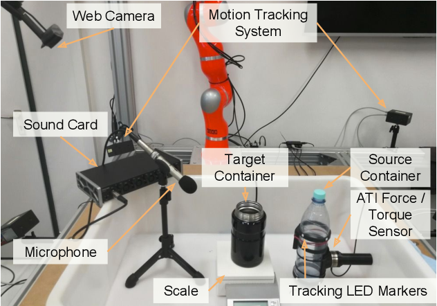 Figure 3 for Making Sense of Audio Vibration for Liquid Height Estimation in Robotic Pouring