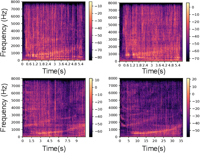 Figure 4 for Making Sense of Audio Vibration for Liquid Height Estimation in Robotic Pouring