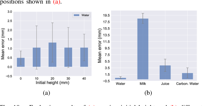 Figure 2 for Making Sense of Audio Vibration for Liquid Height Estimation in Robotic Pouring