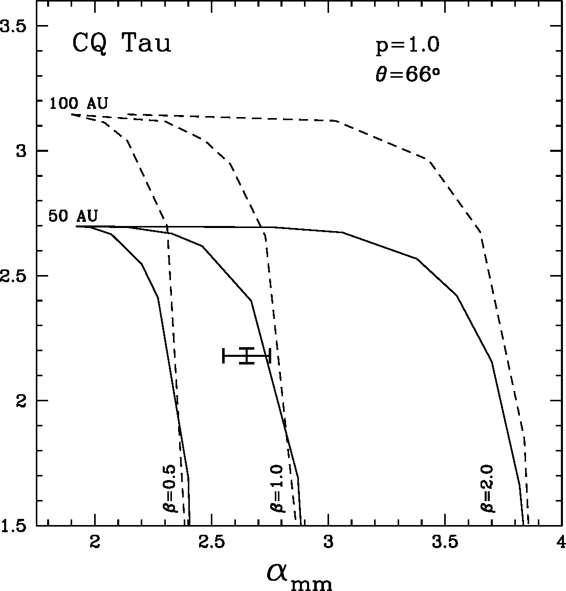 Fig. 6.— Same as Fig.3 for CQ Tau. The stellar parameters are T⋆=7500 K, L⋆=5 L⊙, M⋆=1.5 M⊙, D=100 pc. The inclination angle is θ = 66 o (Natta & Whitney 2001).