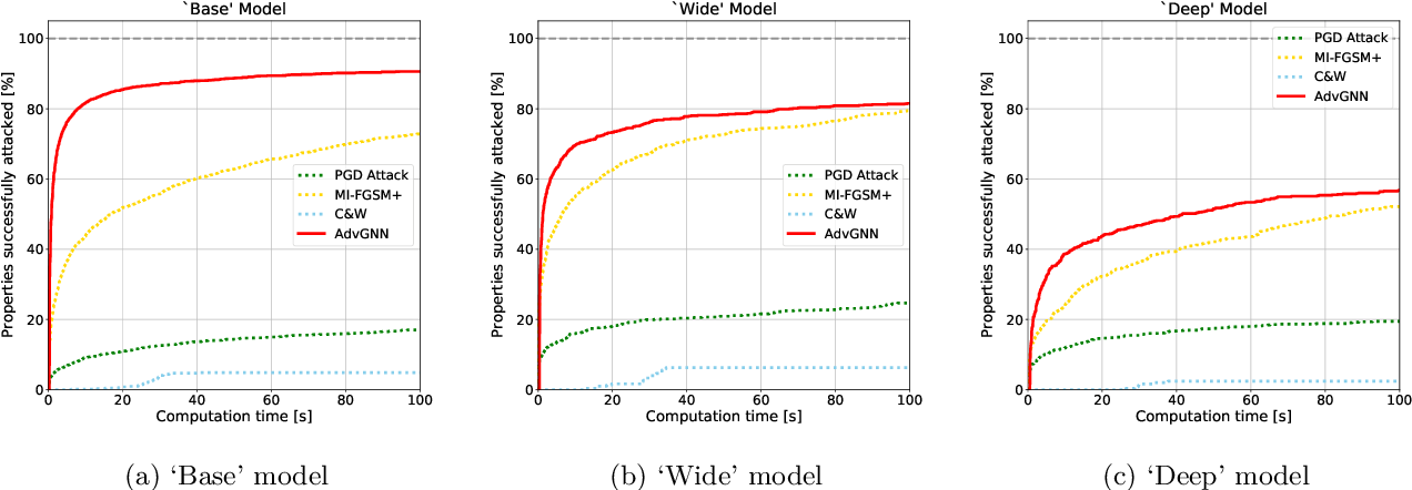 Figure 1 for Generating Adversarial Examples with Graph Neural Networks