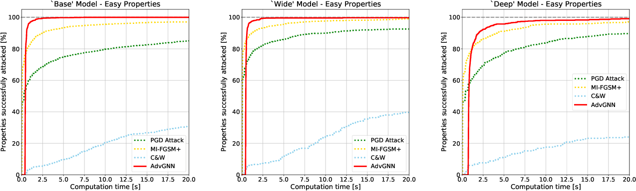 Figure 4 for Generating Adversarial Examples with Graph Neural Networks