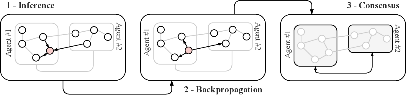 Figure 1 for Distributed Graph Convolutional Networks