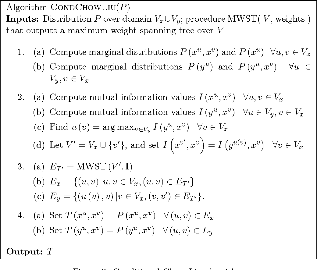 Figure 2 for Conditional Chow-Liu Tree Structures for Modeling Discrete-Valued Vector Time Series