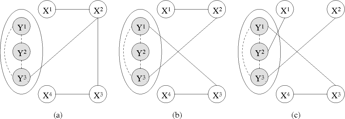 Figure 3 for Conditional Chow-Liu Tree Structures for Modeling Discrete-Valued Vector Time Series