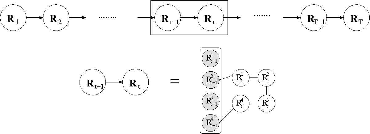 Figure 4 for Conditional Chow-Liu Tree Structures for Modeling Discrete-Valued Vector Time Series