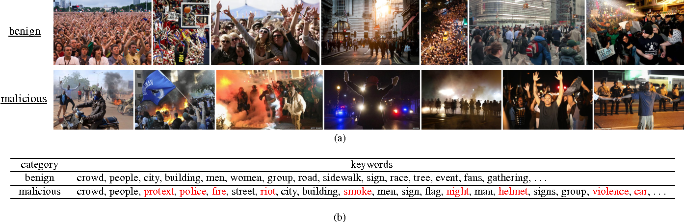 Figure 3 for Exploitation of Semantic Keywords for Malicious Event Classification