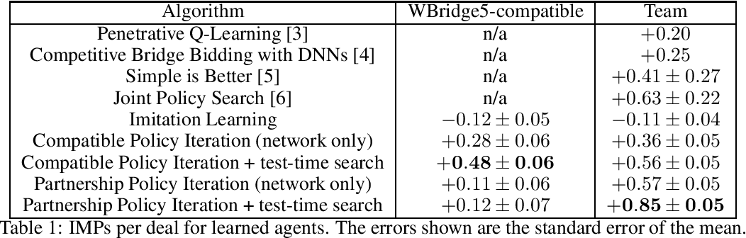 Figure 1 for Human-Agent Cooperation in Bridge Bidding