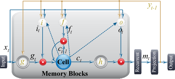 Figure 1 for C-LSTM: Enabling Efficient LSTM using Structured Compression Techniques on FPGAs