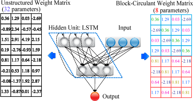 Figure 3 for C-LSTM: Enabling Efficient LSTM using Structured Compression Techniques on FPGAs