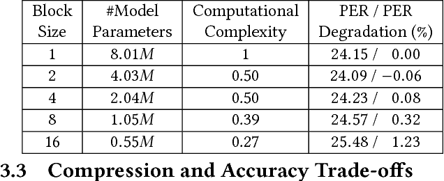 Figure 2 for C-LSTM: Enabling Efficient LSTM using Structured Compression Techniques on FPGAs