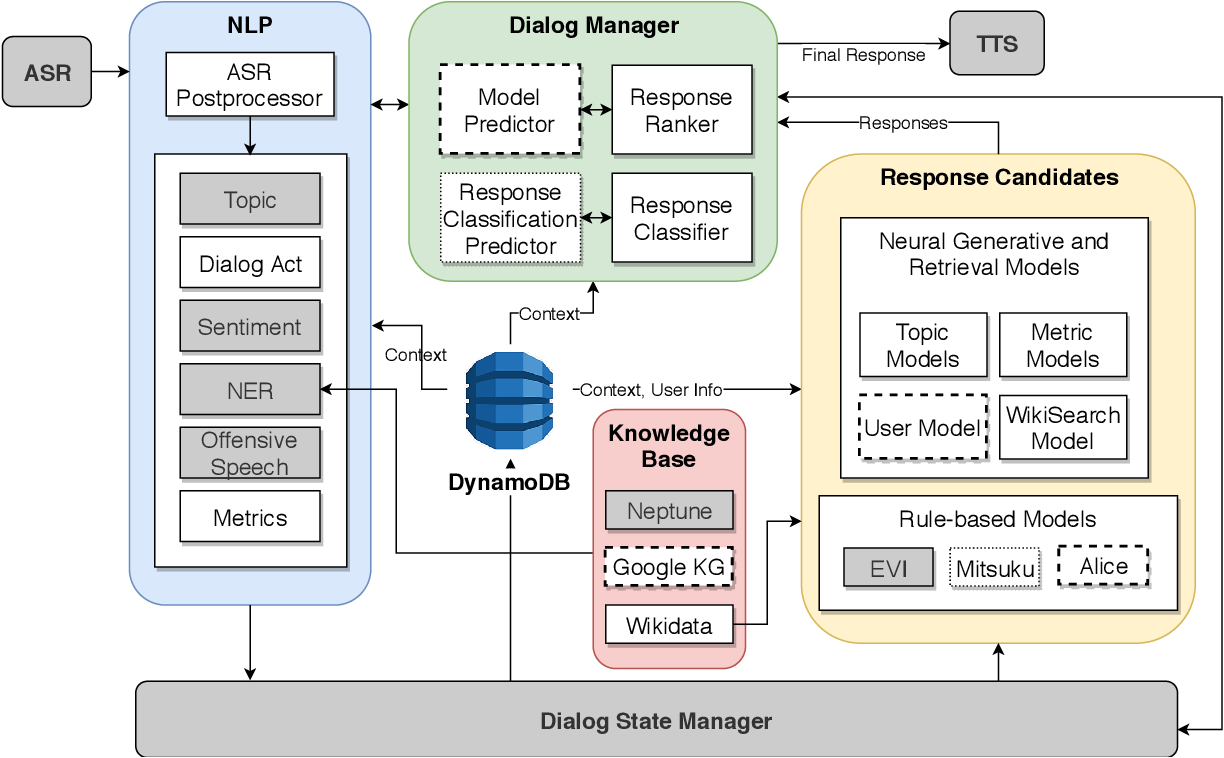 Figure 1 for Proposal Towards a Personalized Knowledge-powered Self-play Based Ensemble Dialog System
