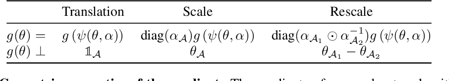Figure 4 for Neural Mechanics: Symmetry and Broken Conservation Laws in Deep Learning Dynamics