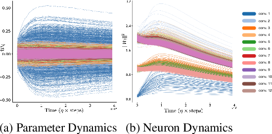 Figure 1 for Neural Mechanics: Symmetry and Broken Conservation Laws in Deep Learning Dynamics