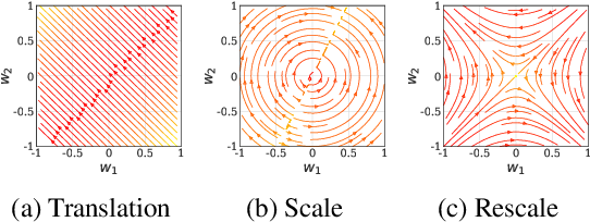 Figure 3 for Neural Mechanics: Symmetry and Broken Conservation Laws in Deep Learning Dynamics