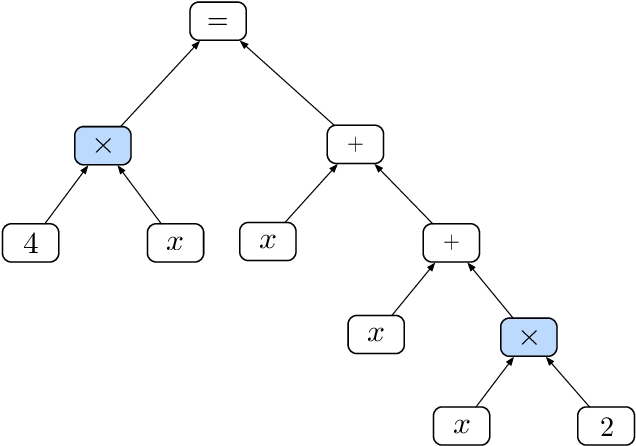 Figure 1 for Memory Augmented Recursive Neural Networks