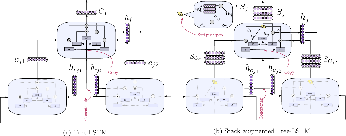 Figure 4 for Memory Augmented Recursive Neural Networks