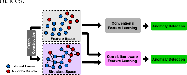 Figure 1 for Correlation-aware Deep Generative Model for Unsupervised Anomaly Detection