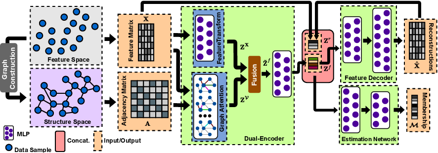 Figure 3 for Correlation-aware Deep Generative Model for Unsupervised Anomaly Detection