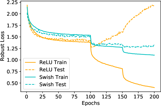 Figure 1 for Low Curvature Activations Reduce Overfitting in Adversarial Training