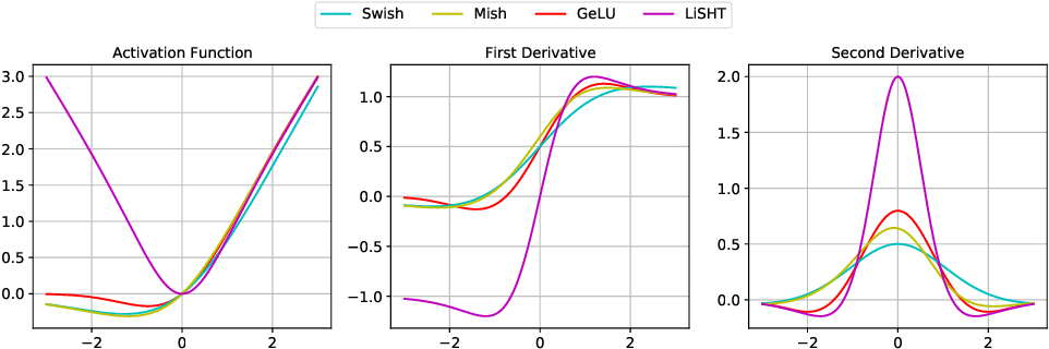 Figure 3 for Low Curvature Activations Reduce Overfitting in Adversarial Training