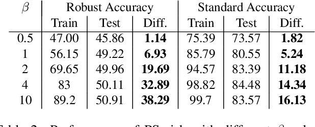 Figure 4 for Low Curvature Activations Reduce Overfitting in Adversarial Training