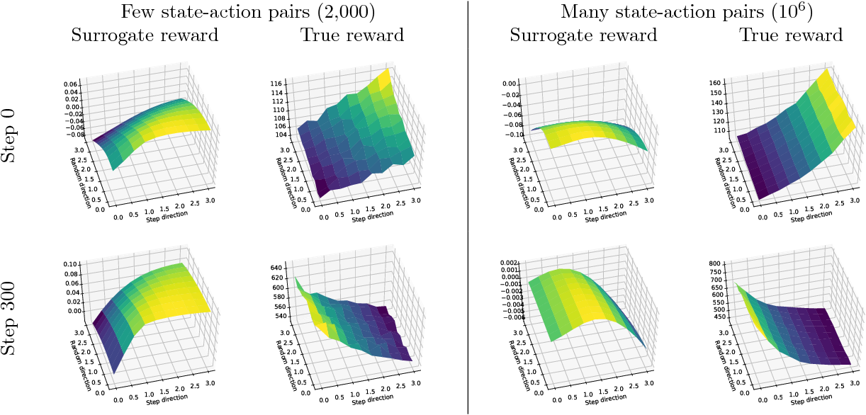 Figure 8 from Are Deep Policy Gradient Algorithms Truly