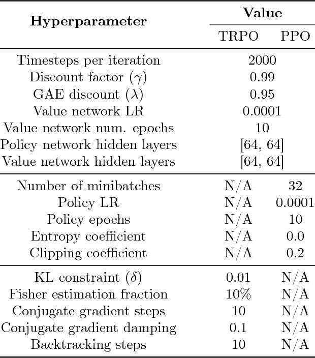 Figure 2 for Are Deep Policy Gradient Algorithms Truly Policy Gradient Algorithms?