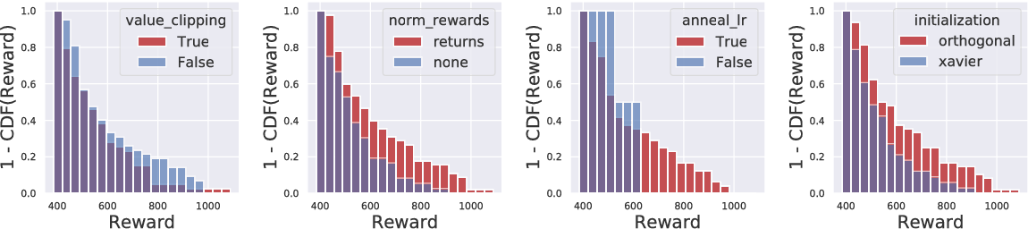 Figure 1 for Are Deep Policy Gradient Algorithms Truly Policy Gradient Algorithms?