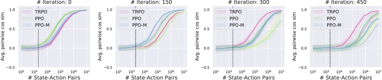 Figure 3 for Are Deep Policy Gradient Algorithms Truly Policy Gradient Algorithms?