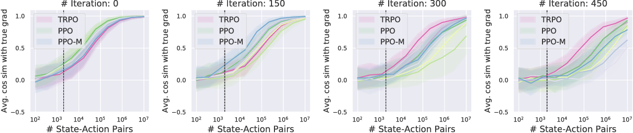 Figure 4 for Are Deep Policy Gradient Algorithms Truly Policy Gradient Algorithms?