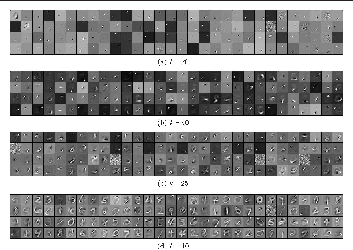 Figure 1 for k-Sparse Autoencoders