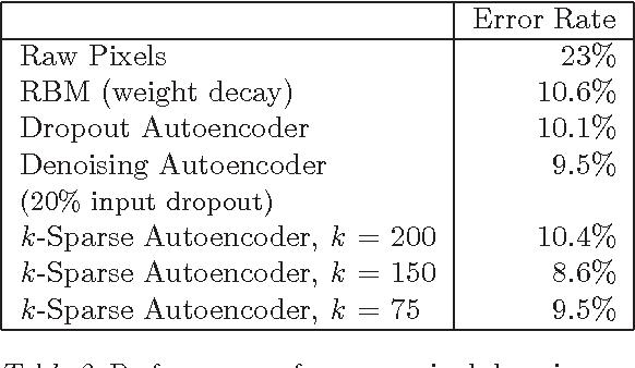 Figure 4 for k-Sparse Autoencoders