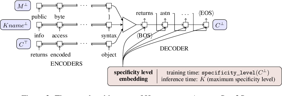 Figure 3 for Learning to Generate Code Comments from Class Hierarchies