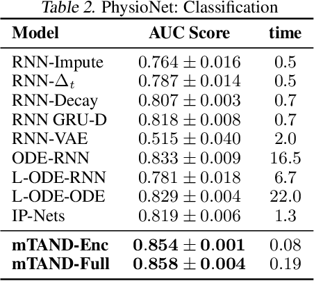 Figure 2 for Multi-Time Attention Networks for Irregularly Sampled Time Series