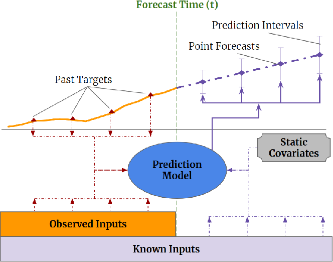 Figure 1 for Temporal Fusion Transformers for Interpretable Multi-horizon Time Series Forecasting