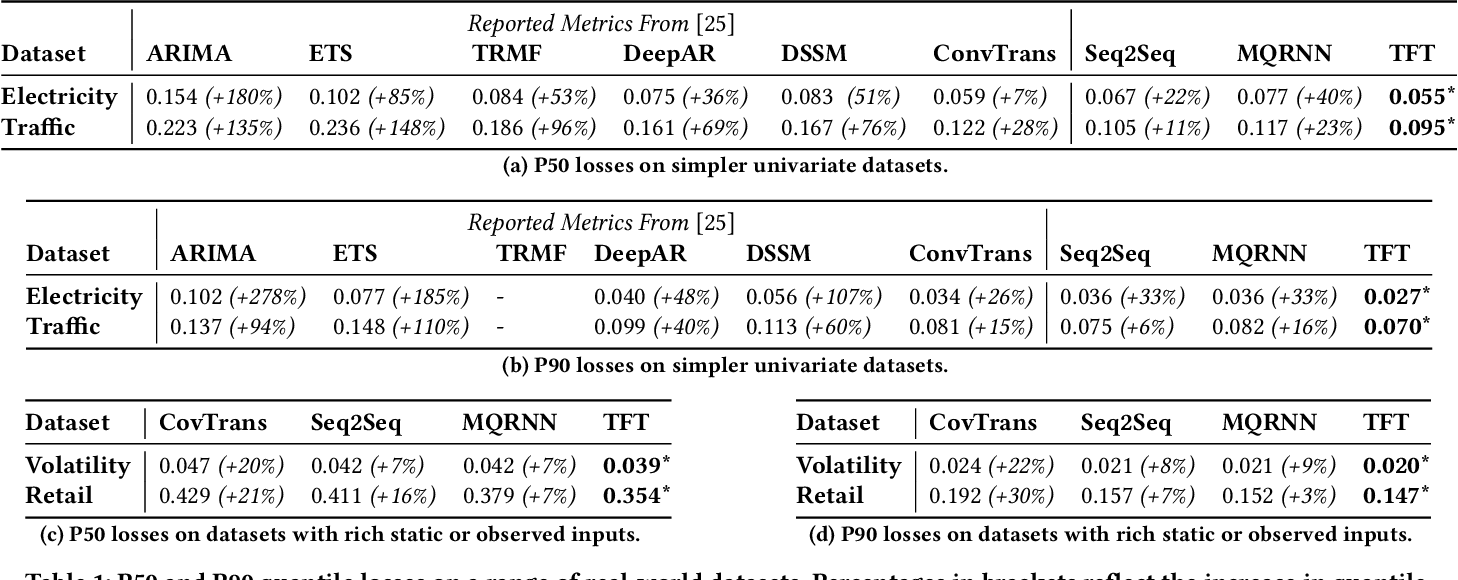 Figure 2 for Temporal Fusion Transformers for Interpretable Multi-horizon Time Series Forecasting