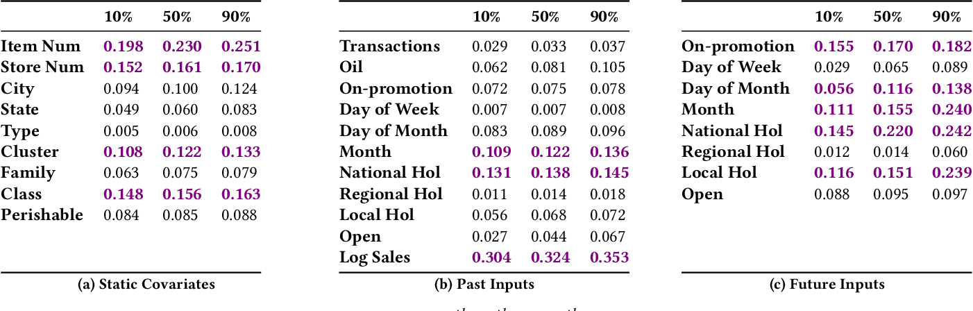 Figure 4 for Temporal Fusion Transformers for Interpretable Multi-horizon Time Series Forecasting