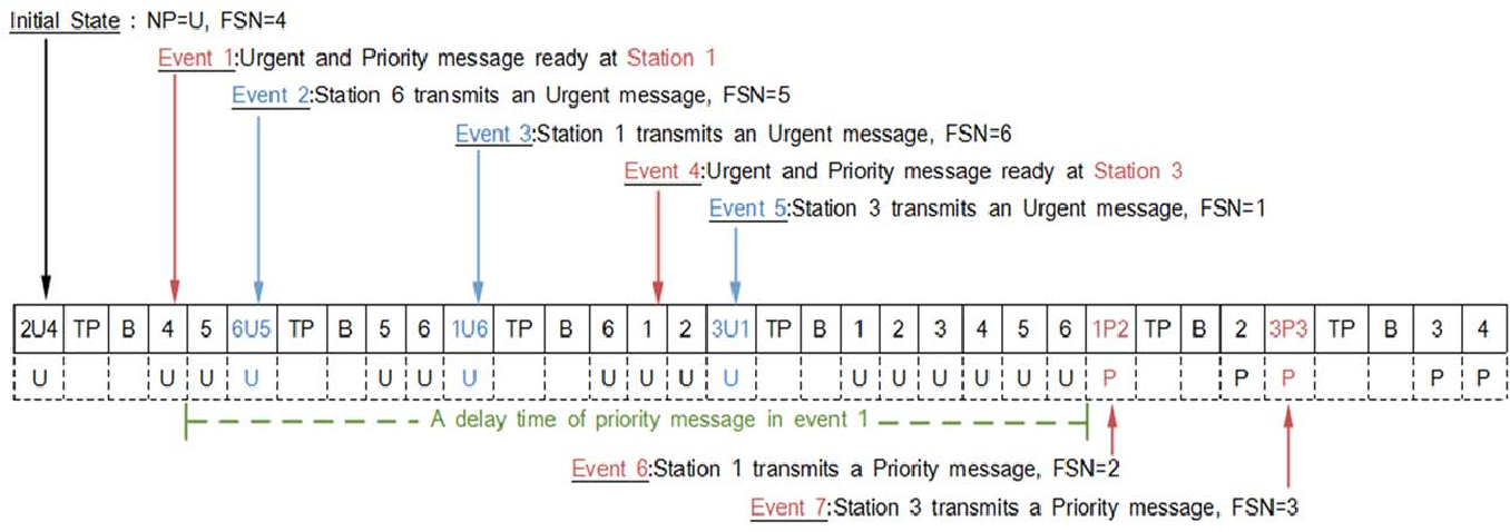 Figure 1. A delay of Priority message transmission