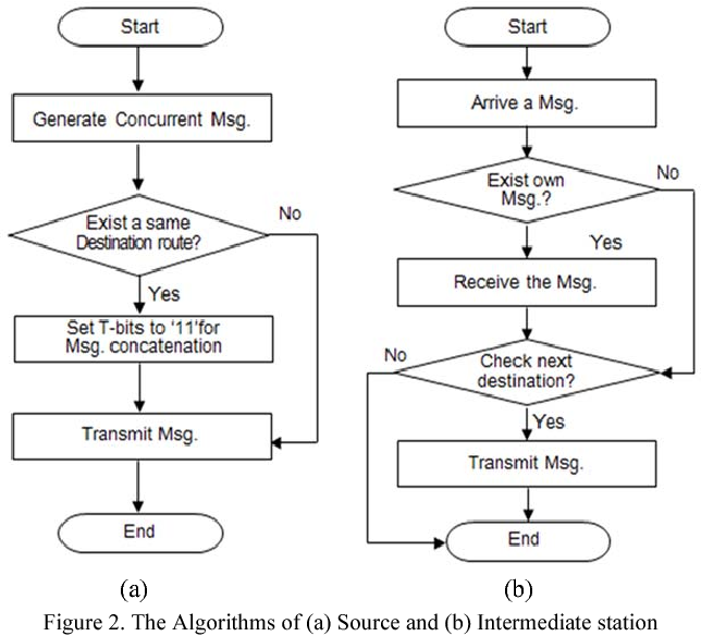 Figure 2. The Algorithms of (a) Source and (b) Intermediate station