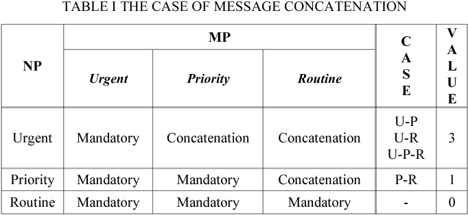 TABLE I THE CASE OF MESSAGE CONCATENATION