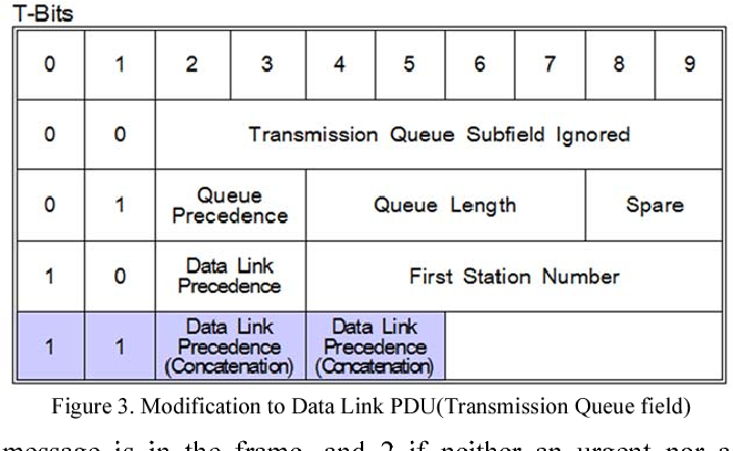 Figure 4. Average packet delay Figure 3. Modification to Data Link PDU(Transmission Queue field)
