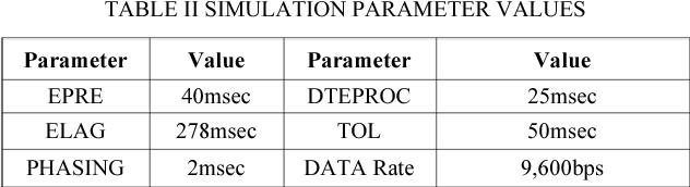 TABLE II SIMULATION PARAMETER VALUES