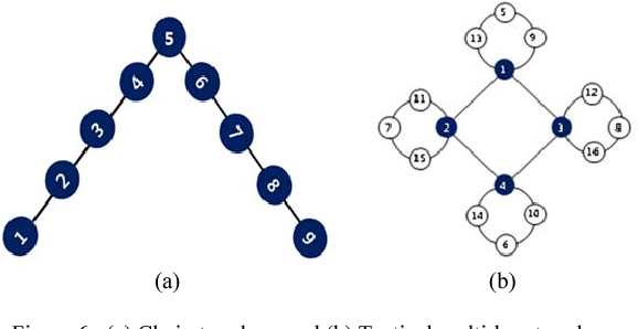 Figure 6. (a) Chain topology and (b) Tactical multi-hop topology