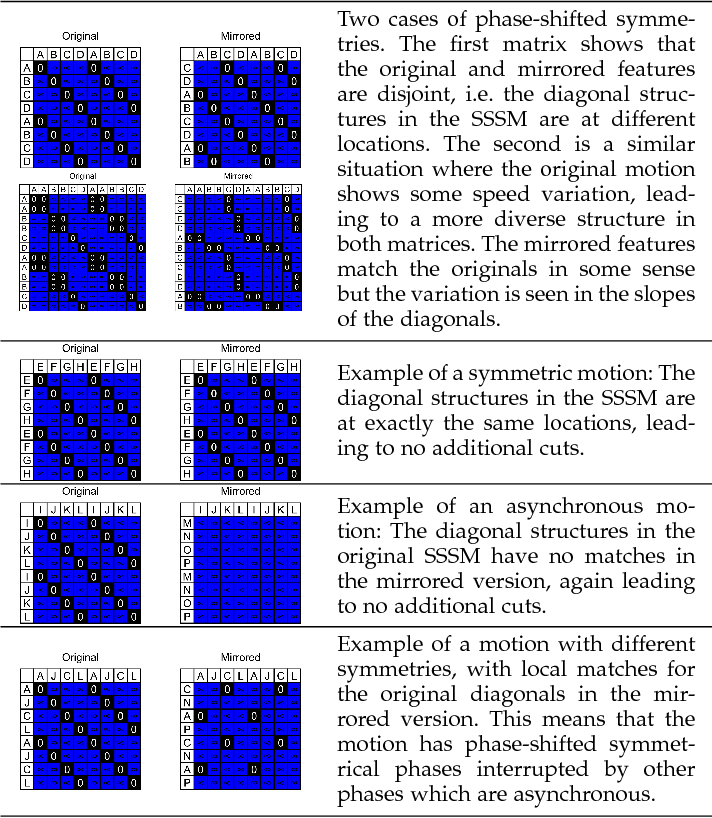 Figure 2 for Efficient Unsupervised Temporal Segmentation of Motion Data