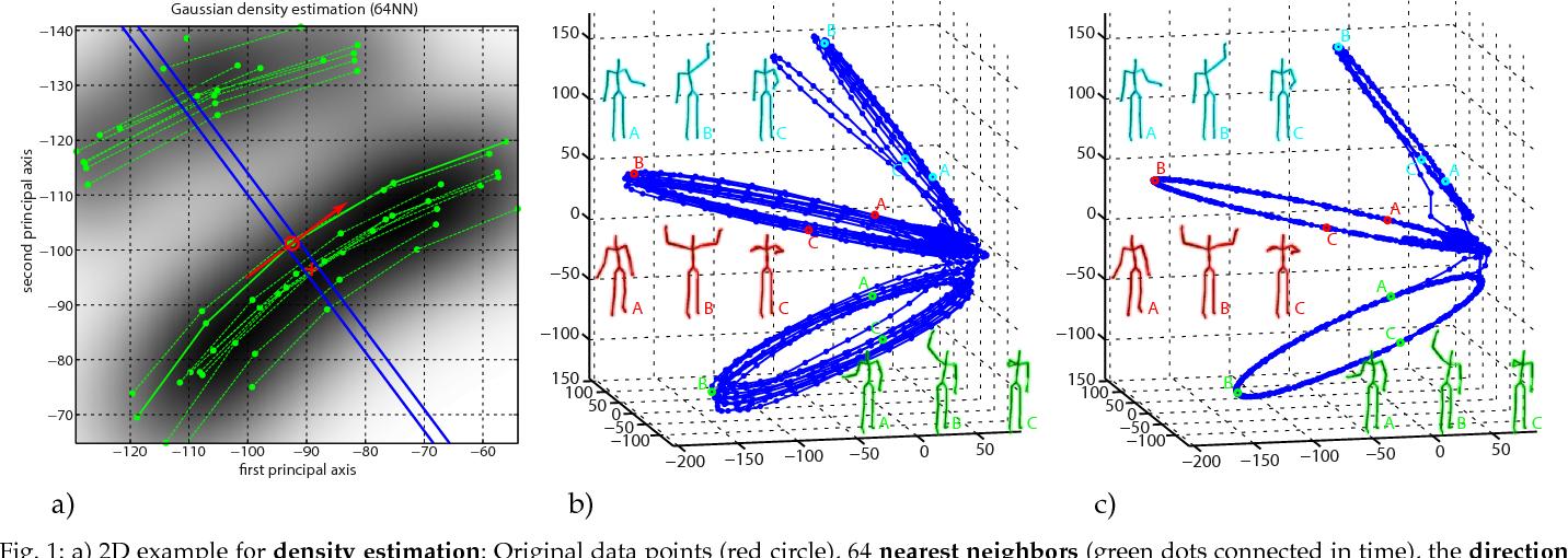 Figure 1 for Efficient Unsupervised Temporal Segmentation of Motion Data
