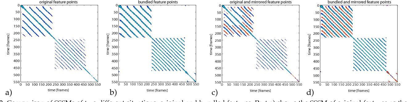 Figure 3 for Efficient Unsupervised Temporal Segmentation of Motion Data
