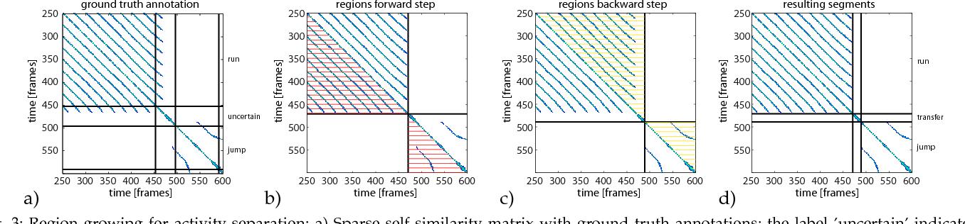 Figure 4 for Efficient Unsupervised Temporal Segmentation of Motion Data