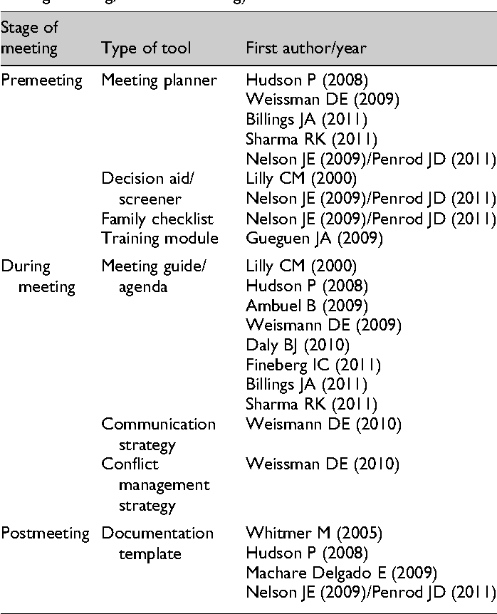 A Systematic Review of Family Meeting Tools in Palliative and ...