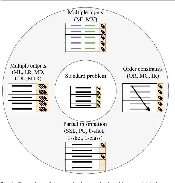 Figure 1 for A snapshot on nonstandard supervised learning problems: taxonomy, relationships and methods